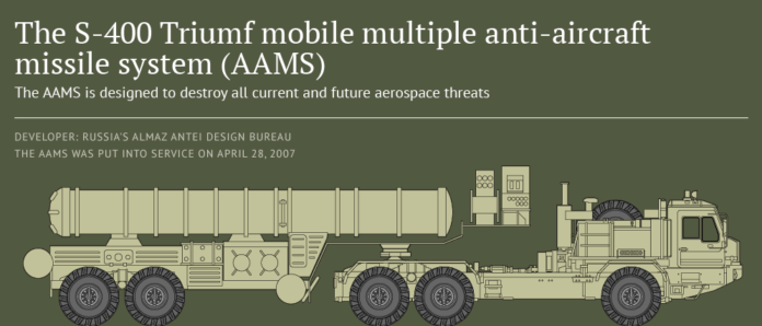S-400 Missile System-FeatureImage