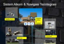 Sistem Alkom dan Navigasi Terintregasi
