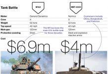 45-ekspor-senjata-tiongkok-meningkat-dua-kali-lipat
