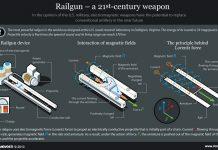 29-railgun-rusia-berhasil-diujicoba