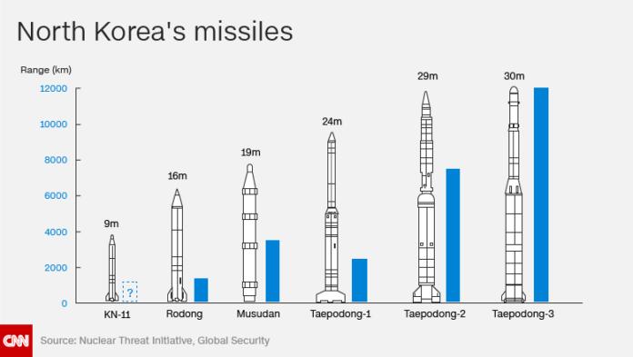 53-rudal-icbm-korut-diluncurkan-dalam-waktu-dekat-1