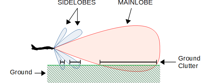 sidelobe and mainlobe